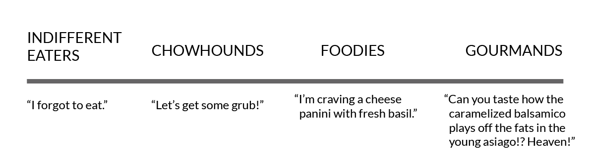 """types of """"foodies"""": indifferent eaters, chowhounds, foodies, gourmands"""