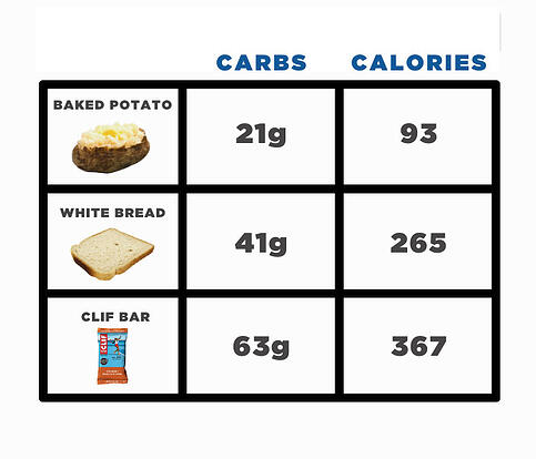 REVISED-carbs-table